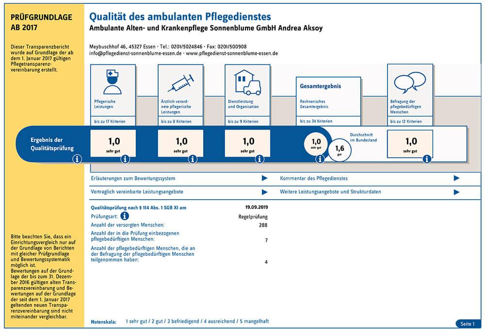 Bestnote für die Prüfung des ambulanten Pflegedienst in Essen